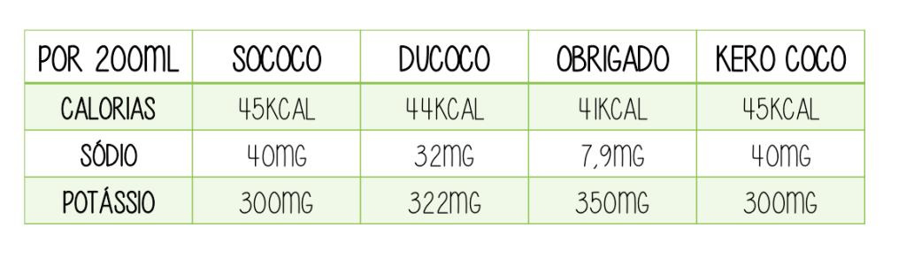 Agua de coco industrializada comparativo chris castro 1
