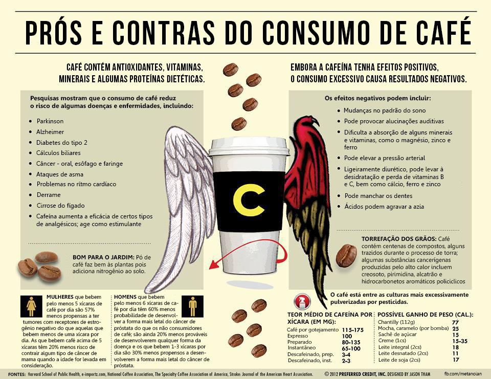 BENEFÍCIOS DO CAFÉ CHRIS CASTRO 4